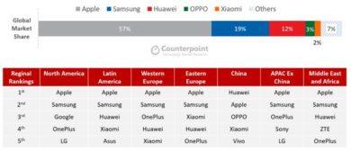 ハイエンドスマートフォン市場レポート