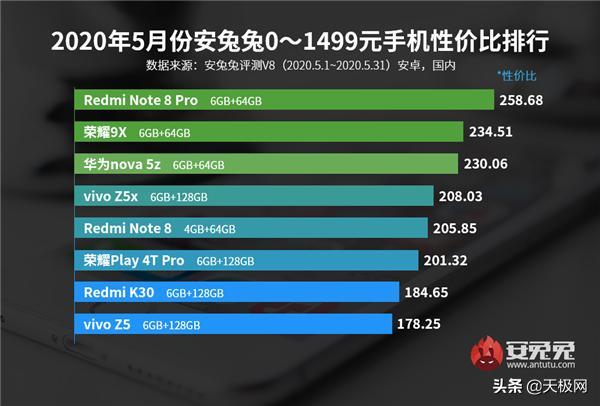 費用対効果の高いスマートフォンランキング【2020年6月】