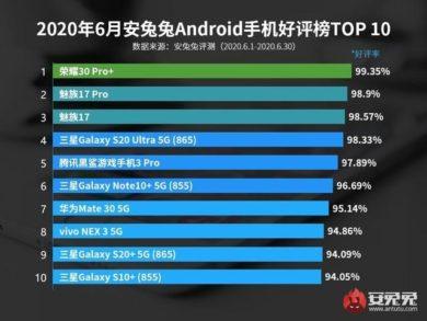 賞賛されるべきスマートフォンランキング【2020年7月】